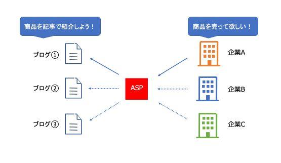 ASTPとアフィリエイトの仕組み